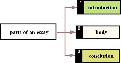 How to write introduction for persuasive essay